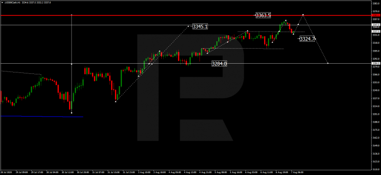 Forex Technical Analysis & Forecast 07.08.2020 S&P 500