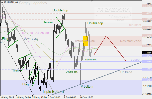 "EUR/USD: bears stopped by the ""Double Top"""