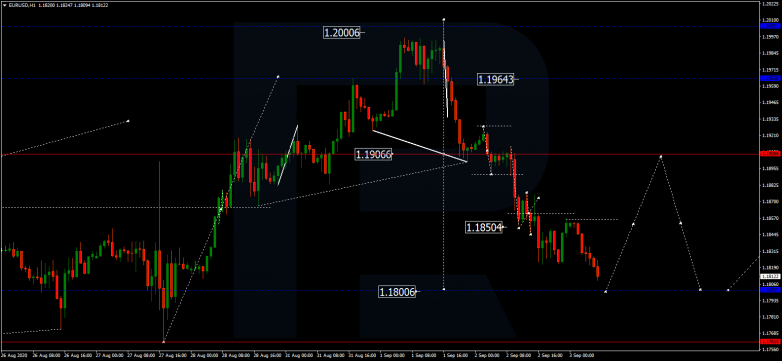 Forex Technical Analysis & Forecast 03.09.2020 EURUSD
