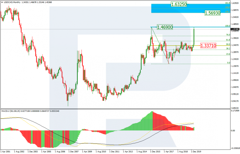 USDCAD_MN