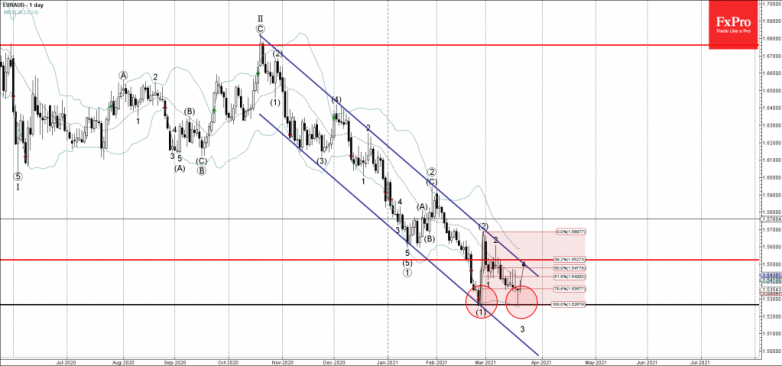 EURAUD Wave Analysis 19 March, 2021