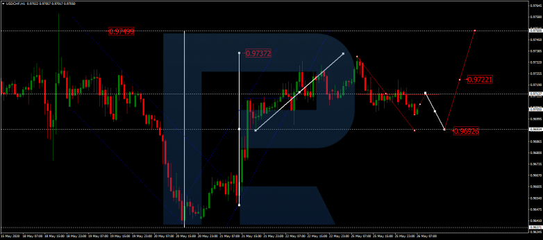 Forex Technical Analysis & Forecast 26.05.2020 USDCHF