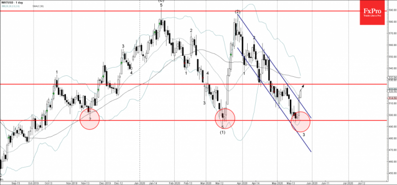 Wheat Wave Analysis – 21 May, 2019