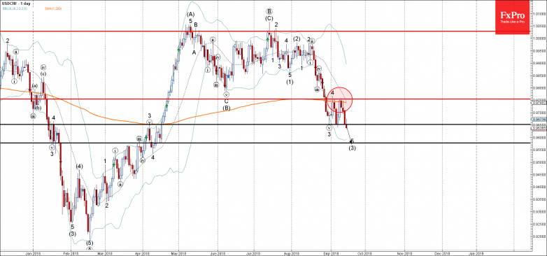 USDCHF - Primary Analysis - Sep-14 1543 PM (1 day)