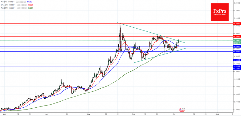 USDTRYDaily-4Jul