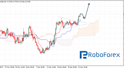 Ichimoku Cloud Analysis 22.12.2017 (AUD/USD, NZD/USD, USD/CAD)