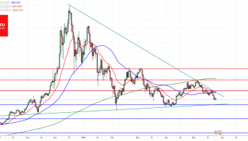 FxPro Forex Analysis: BTCUSD and ETHUSD Analysis – May 25, 2018