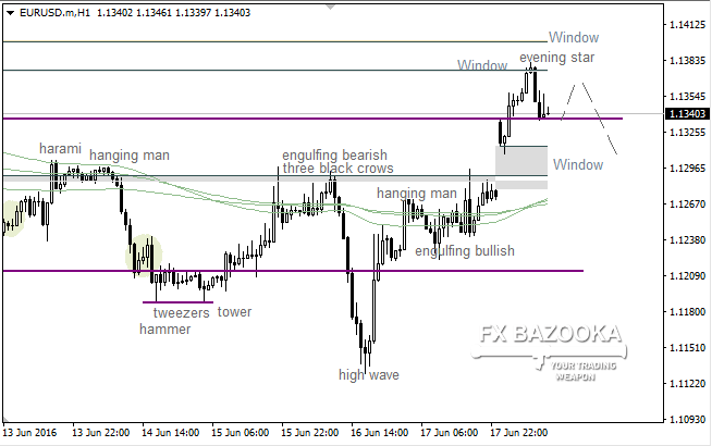 "EUR/USD: bulls delivered new ""Window"""