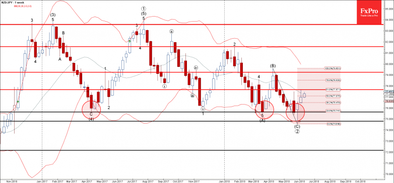 NZDJPY - Primary Analysis - Jun-11 1244 PM (1 week)
