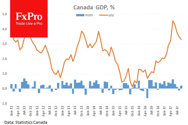 Canada GBP FxPro