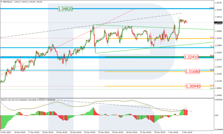 Fibonacci Retracements Analysis 02.12.2020 GBPUSD_H1