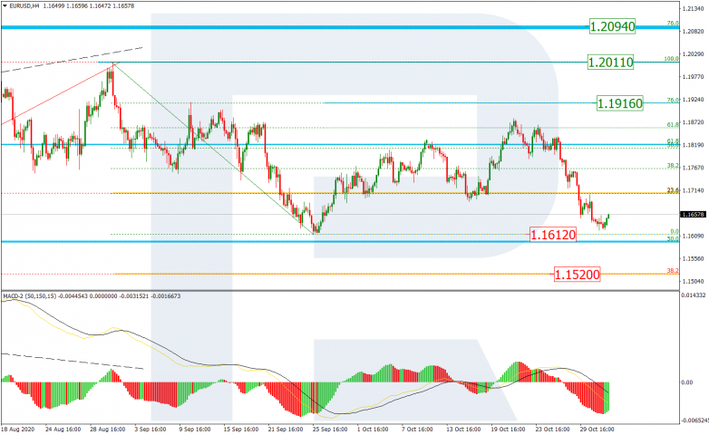 Fibonacci Retracements Analysis 03.11.2020 EURUSD_H4