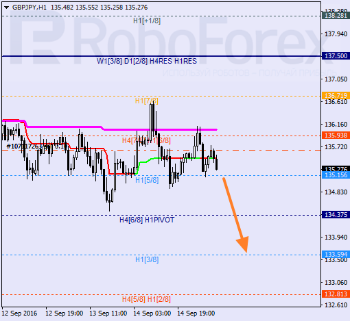 Analysis of Murray's level for GBP/JPY on 15.09.2016
