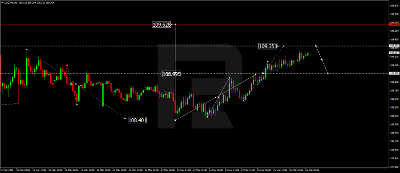 Forex Technical Analysis & Forecast 26.03.2021 USDJPY