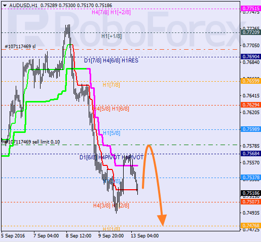 Analysis of Murray's level for AUD/USD on 13.09.2016
