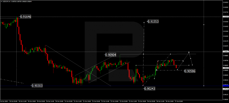 Forex Technical Analysis & Forecast 27.10.2020 USDCHF