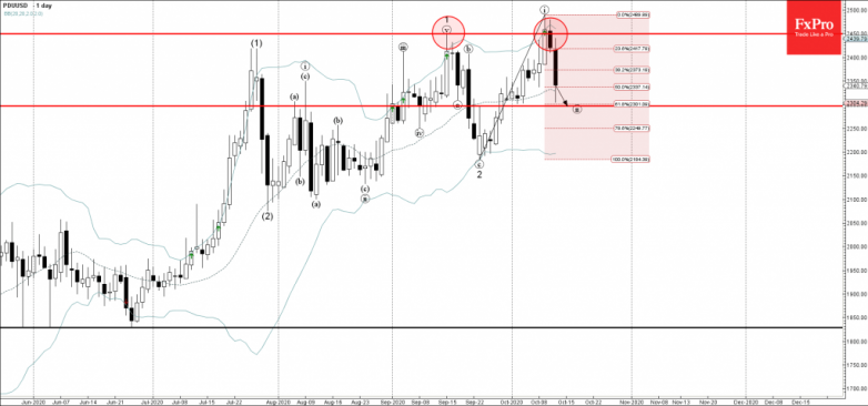Palladium Wave Analysis 13 October, 2020