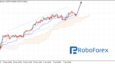 Ichimoku Cloud Analysis 12.01.2018 (AUD/USD, NZD/USD, USD/CAD)