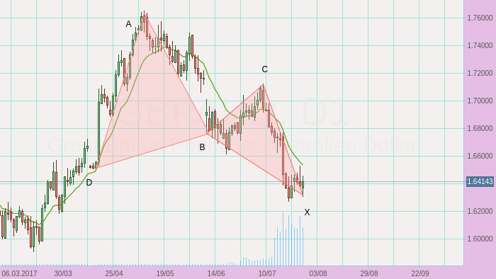 GBPAUD long opportunity