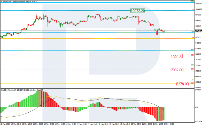 Fibonacci Retracements Analysis 22.05.2020 BTCUSD_H1