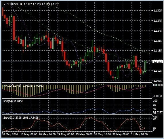 Technical analysis of EUR/USD