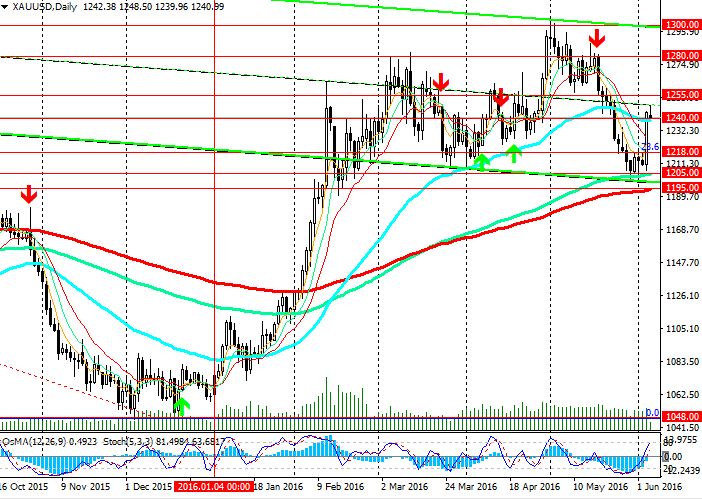 Near the level 1240.00