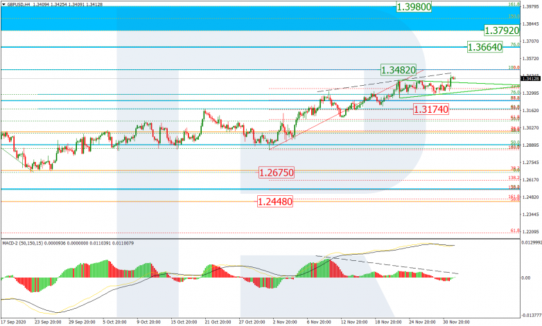 Fibonacci Retracements Analysis 02.12.2020 GBPUSD_H4