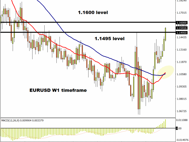 EURUSD hits fresh 2020 high