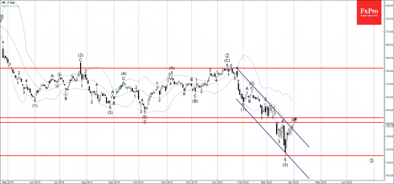 3M Wave Analysis – 31 March, 2019
