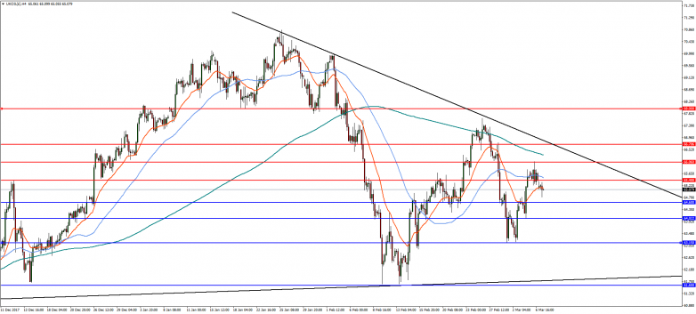 Brent 4-Hour Chart