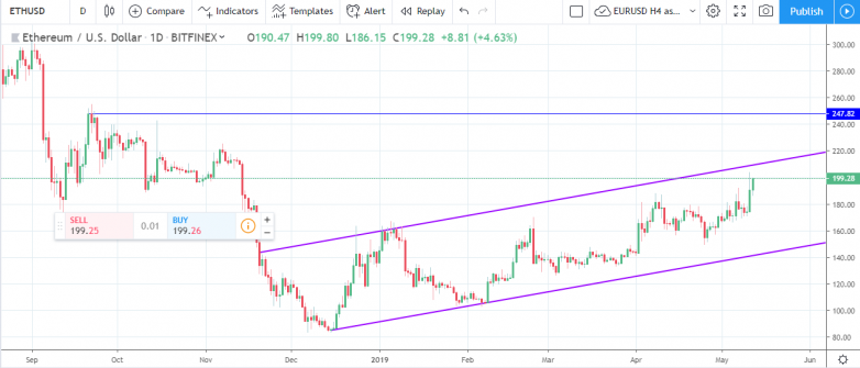 Weekly Cryptocurrencies technical outlook - May 13