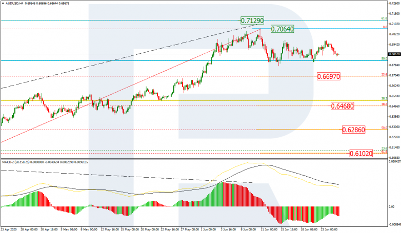 Fibonacci Retracements Analysis 25.06.2020 AUDUSD_H4