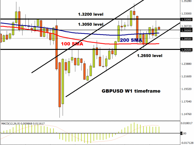GBPUSD remains in an uptrend