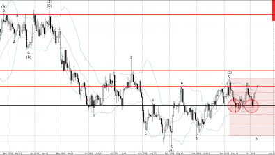 Copper Wave Analysis – 05 December, 2019
