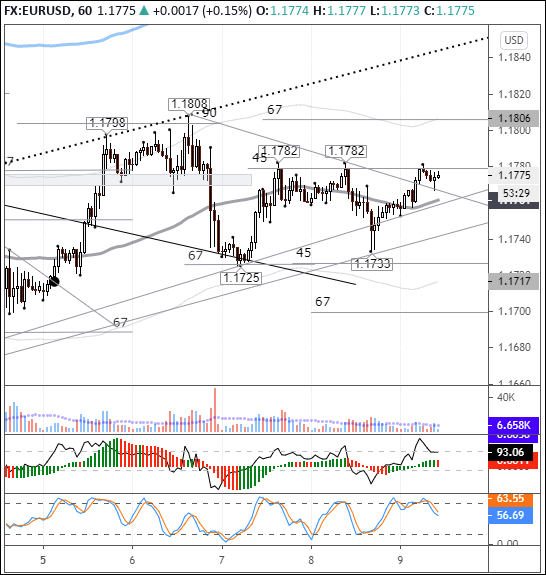 EURUSD: buyers set to break out of 1.178 resistance