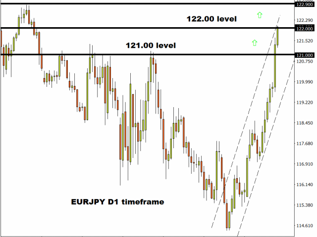 EURJPY bulls are unstoppable