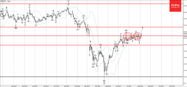 WTI Wave Analysis – 05 August, 2020