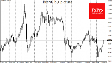 Brent: too high, too fast