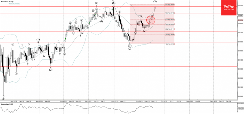 NZDCAD Wave Analysis – 17 September, 2020