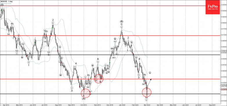 NZDUSD reversed from support zone