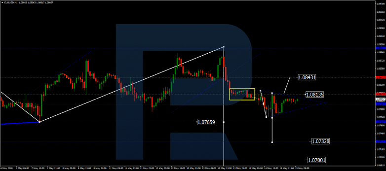 Forex Technical Analysis & Forecast 15.05.2020 EURUSD