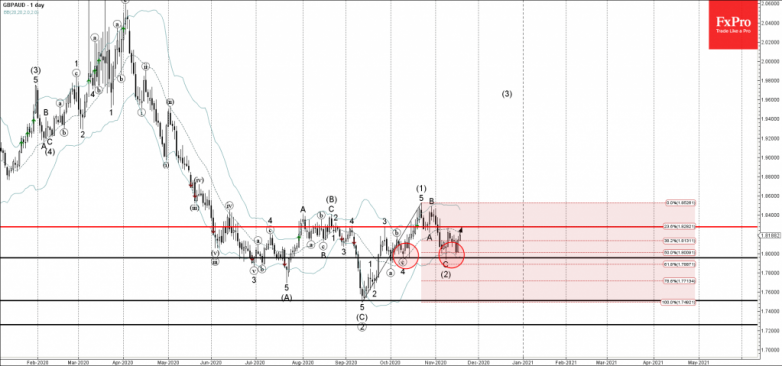 GBPAUD Wave Analysis 18 November, 2020