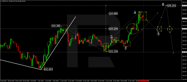 Forex Technical Analysis & Forecast 01.02.2021 USDJPY