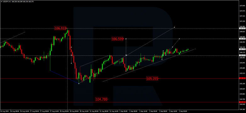 Forex Technical Analysis & Forecast 03.09.2020 USDJPY