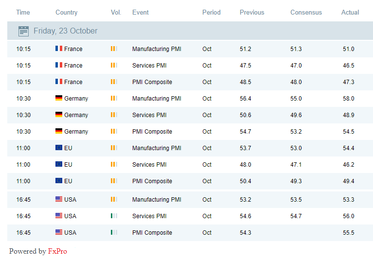 EUR, Dax30 grew after strong PMIs