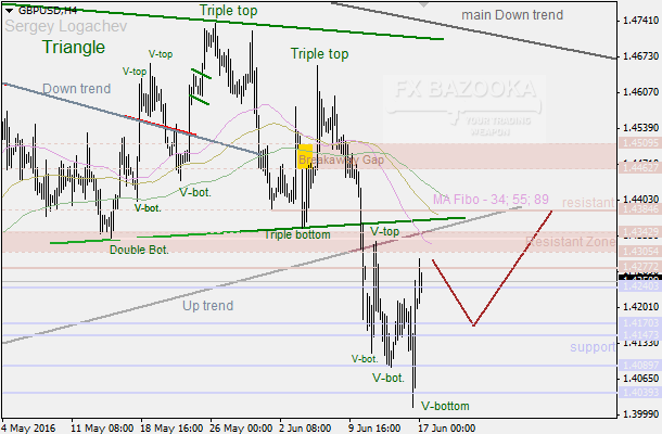 GBP/USD: buyers trying to reach the trend line