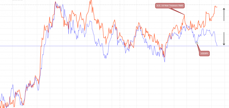 USDJPY vs US 10YR Bonds Chart