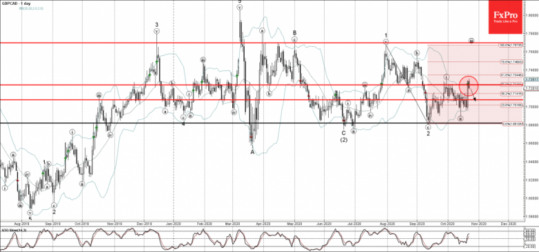 GBPCAD Wave Analysis 22 October, 2020