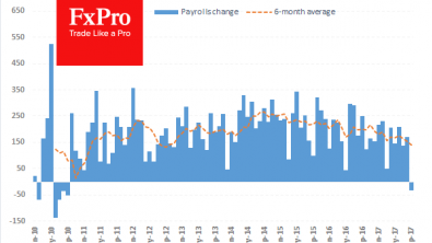 Forex: Potential scenarios for Friday's employment report