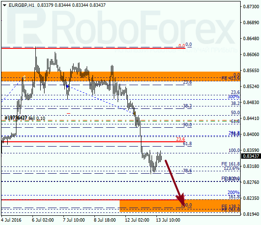 Analysis on Fibonacci for EUR GBP on July 13, 2016